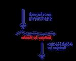 Ökonomische Methoden für Nationale Ökosystemleistungsbilanzen
