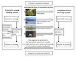 Wie Ökosystemleistungen über weite Distanzen fließen