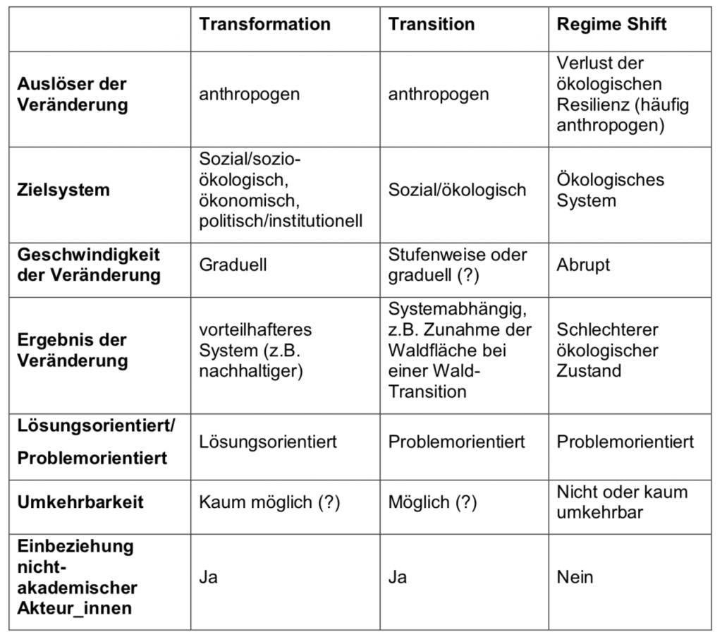 Gemeinsamkeiten und Unterschiede der drei Konzepte.