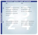 Payments for Ecosystem Services (PES): Private und staatliche Zahlungen für die Vermeidung von Risiken für Ökosystemleistungen