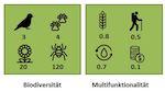 Multifunktionalität messen – wie und warum?